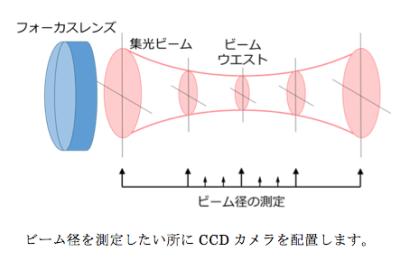 CCD カメラ配置