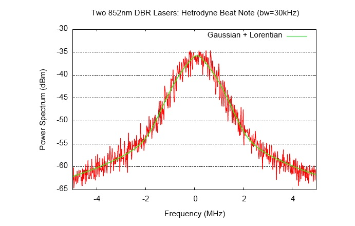 5_mhz_beat_note