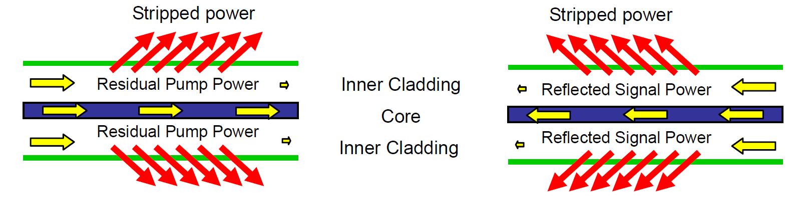 Cladding Power Stripper_fig