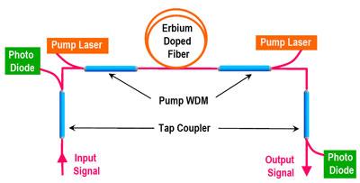 Gould Fiber Optics | 光響