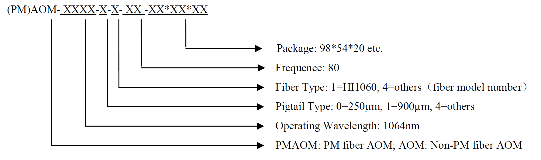 Fiber Coupled Acousto-Optic Modulator