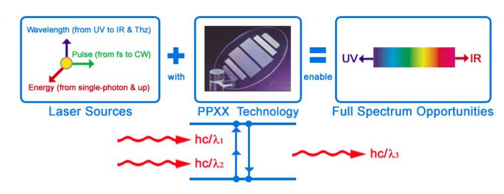 HC_Photonics_wavelength_conversion