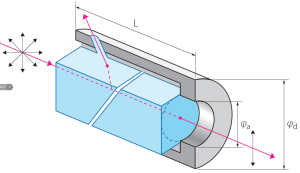 High Energy Glan Laser Polarizers