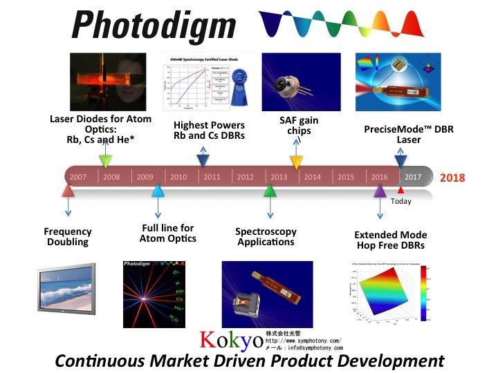 Photodigm-dev-2017