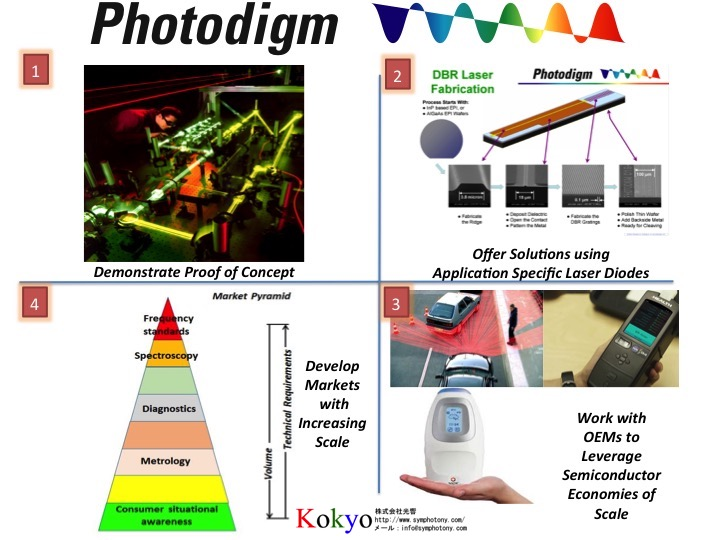 Photodigm-markets-2017