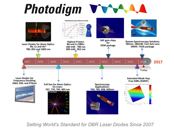 Photodigm's Timeline Poster rev 2 5-2016