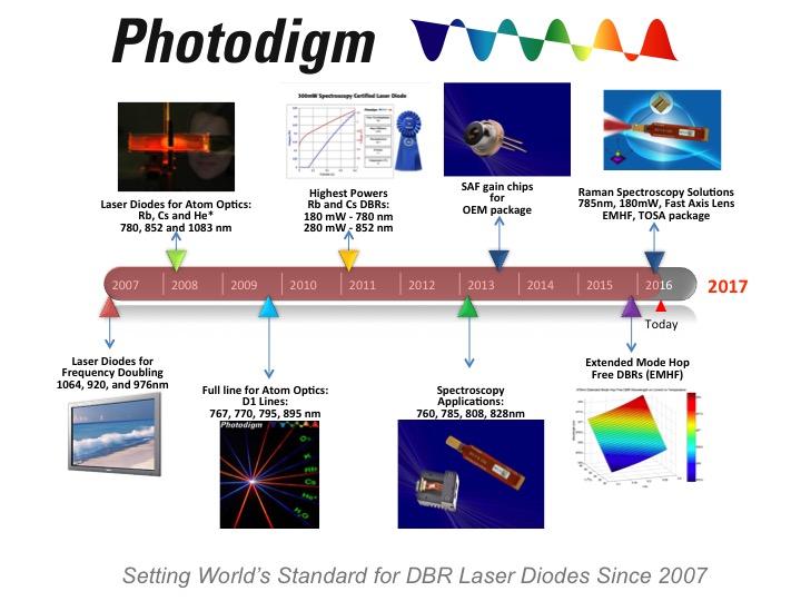 Photodigm's Timeline Poster rev 2 5-2016
