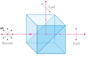 Polarizing Cubes for High Energy Applications