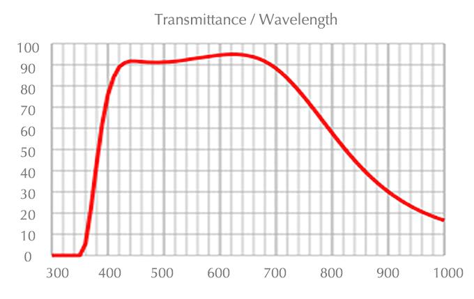 chart_plfln_100x