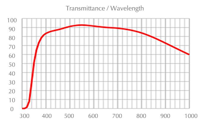 chart_uplfln_100xo2