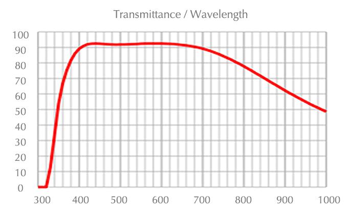 chart_uplfln_20x