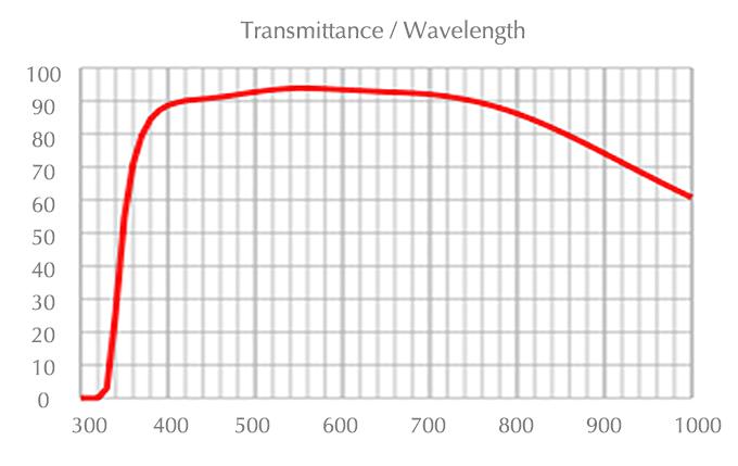 chart_uplfln_40x