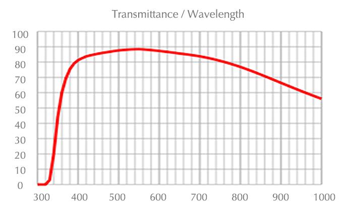 chart_uplfln_40xo