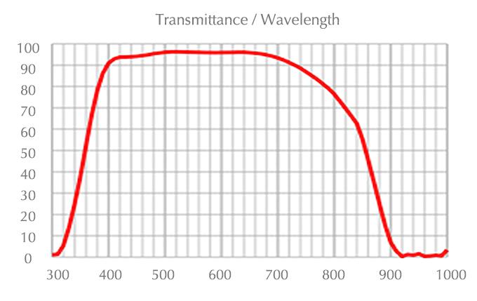 chart_uplfln_4x