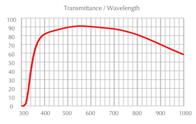 chart_uplfln_60x