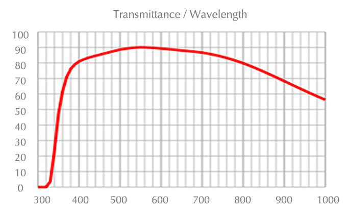chart_uplfln_60xoi