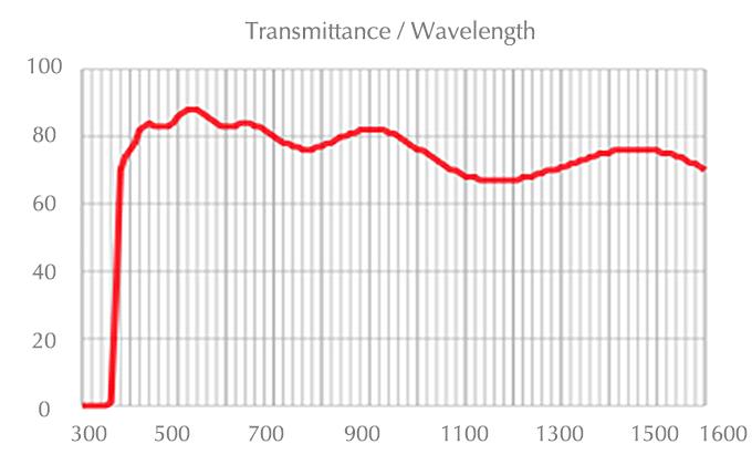 chart_xlpln10xsvmp