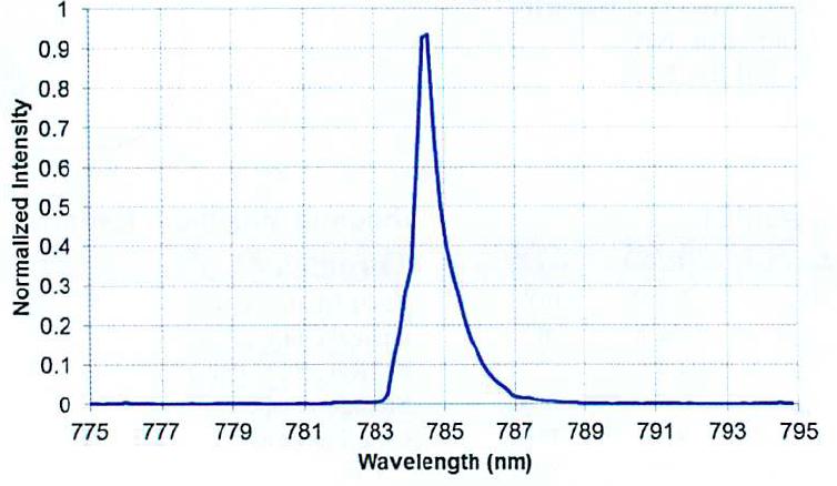 785nmスペクトル