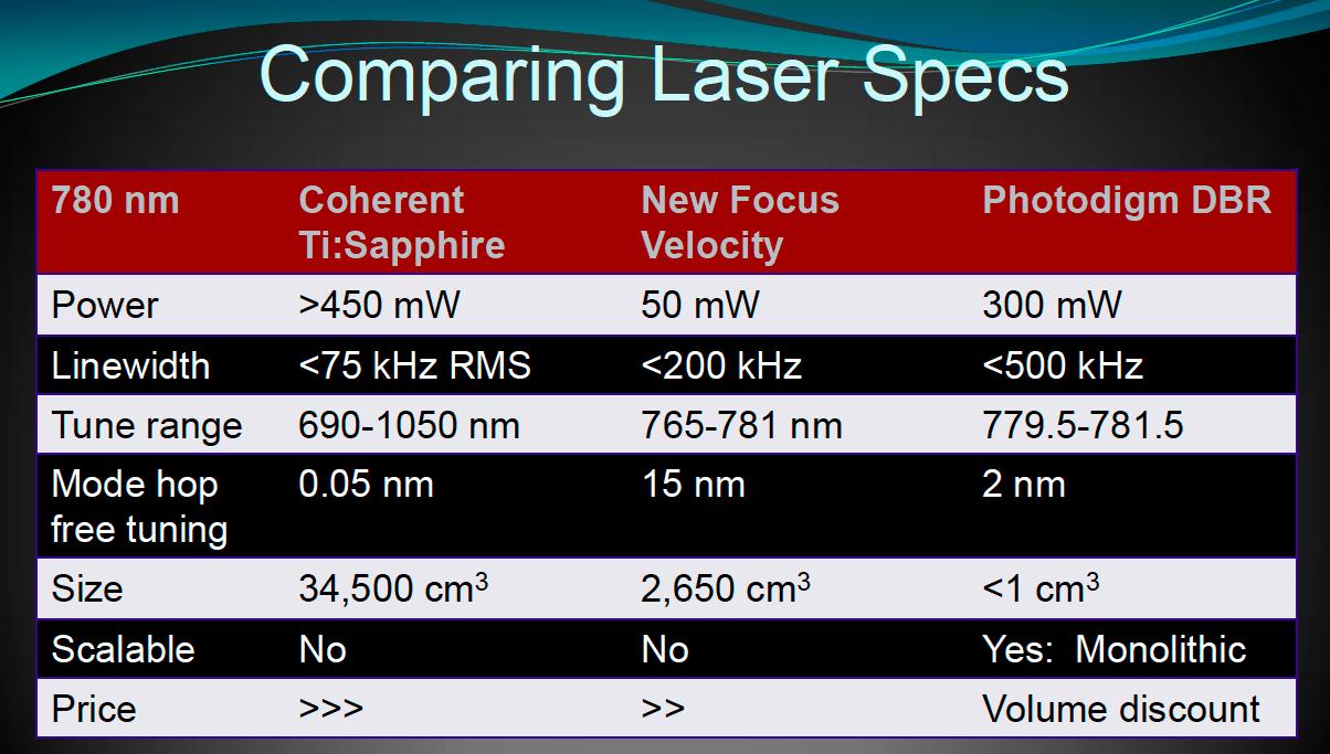 DBRレーザーのスペック比較表