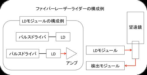 ファイバーレーザーライダーの構成例
