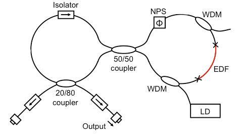 レーザーの構成